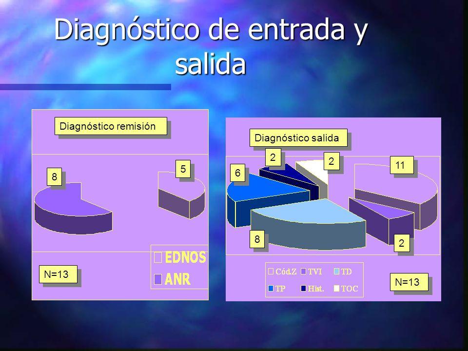 Diagnóstico de entrada y salida Diagnóstico remisión Diagnóstico salida 8 8 5 5 N=13 11 2 2 2 2 2 2 8 8 6 6