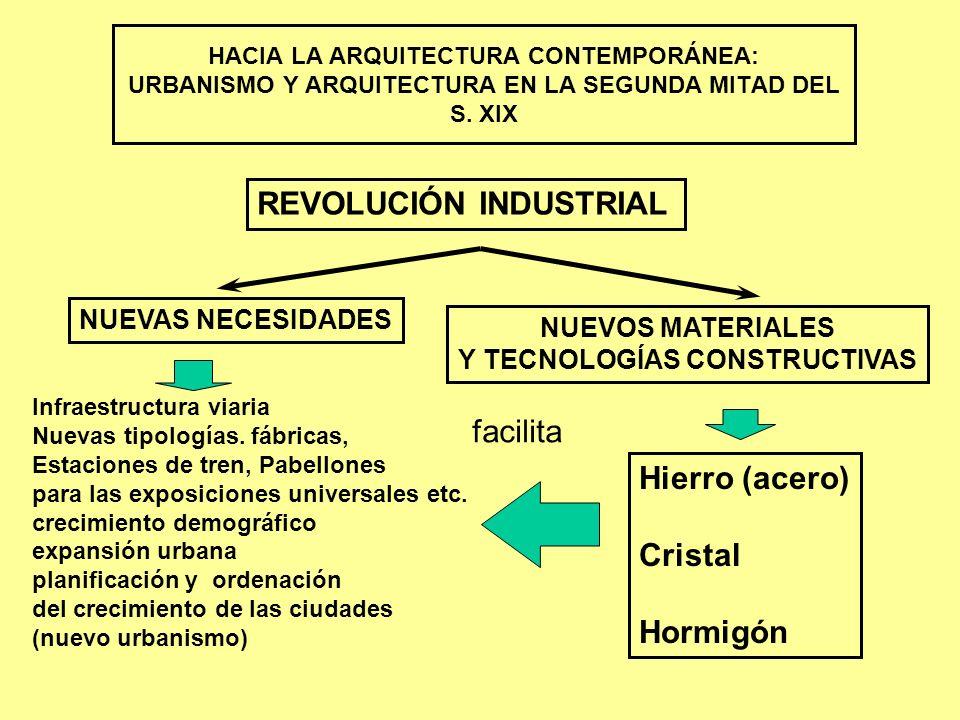 ARQUITECTURA DEL HIERRO Y EL CRISTAL LA ARQUITECTURA HISTORICISTA (ECLECTICISMO) LA ESCUELA DE CHICAGO EL MODERNISMO GRANDES CORRIENTES