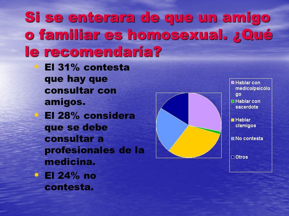 ¿Los Homosexuales tienen derecho a adoptar hijos? El 55% respondió que SÌ. El 44% respondió que NO, de los cuales 60% considera que NO SON UN BUEN EJE