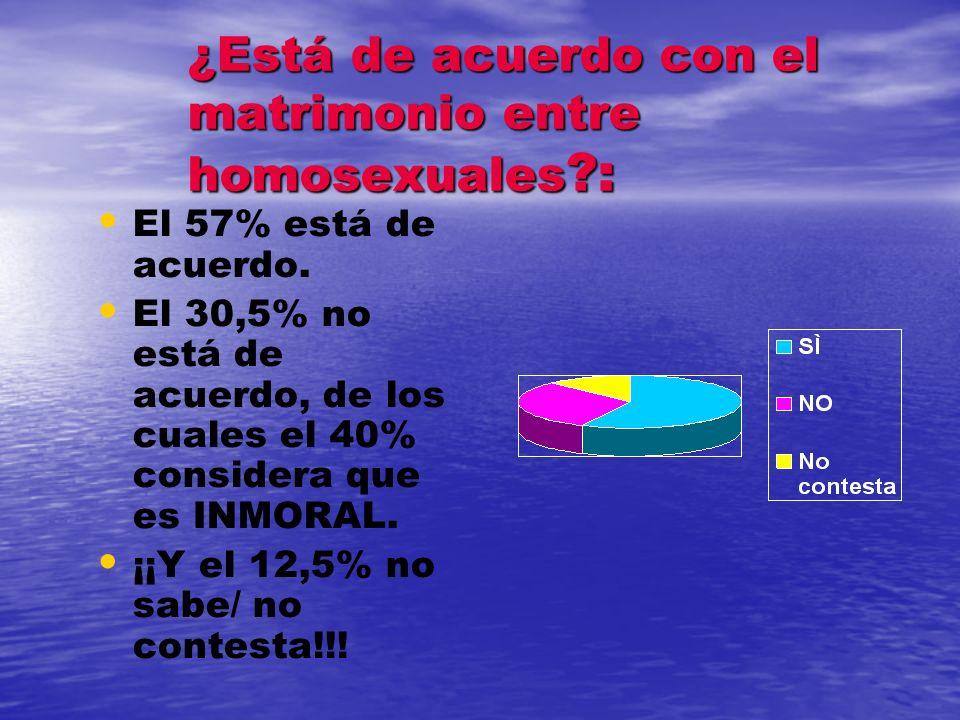 Si se enterara de que un amigo o familiar es homosexual. ¿Qué le recomendaría? El 31% contesta que hay que consultar con amigos. El 28% considera que