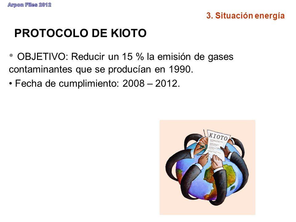 PROTOCOLO DE KIOTO OBJETIVO: Reducir un 15 % la emisión de gases contaminantes que se producían en 1990. Fecha de cumplimiento: 2008 – 2012. 3. Situac