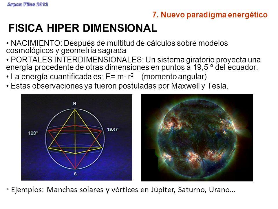 FISICA HIPER DIMENSIONAL NACIMIENTO: Después de multitud de cálculos sobre modelos cosmológicos y geometría sagrada PORTALES INTERDIMENSIONALES: Un si