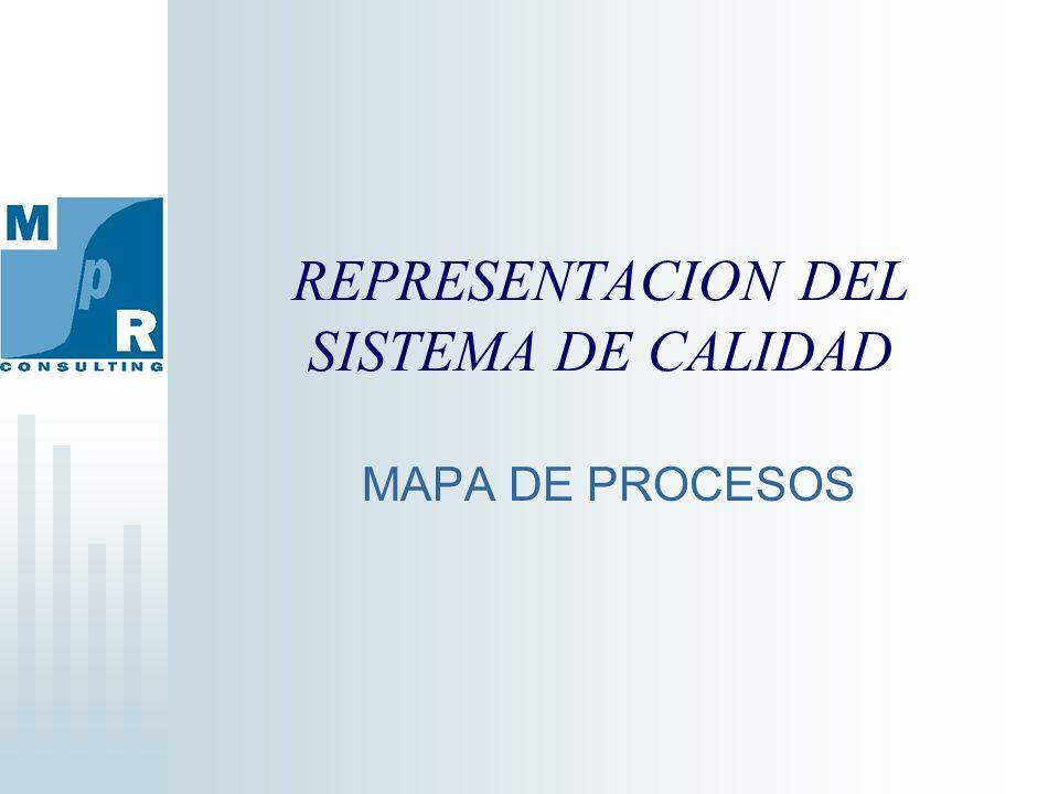 REPRESENTACION DEL SISTEMA DE CALIDAD MAPA DE PROCESOS