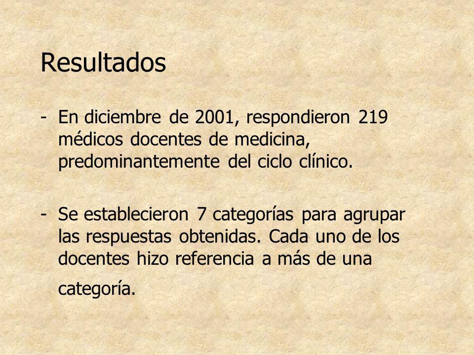 Resultados -En diciembre de 2001, respondieron 219 médicos docentes de medicina, predominantemente del ciclo clínico. -Se establecieron 7 categorías p