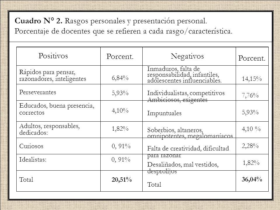 Cuadro N° 2. Rasgos personales y presentación personal. Porcentaje de docentes que se refieren a cada rasgo/característica. Positivos Rápidos para pen