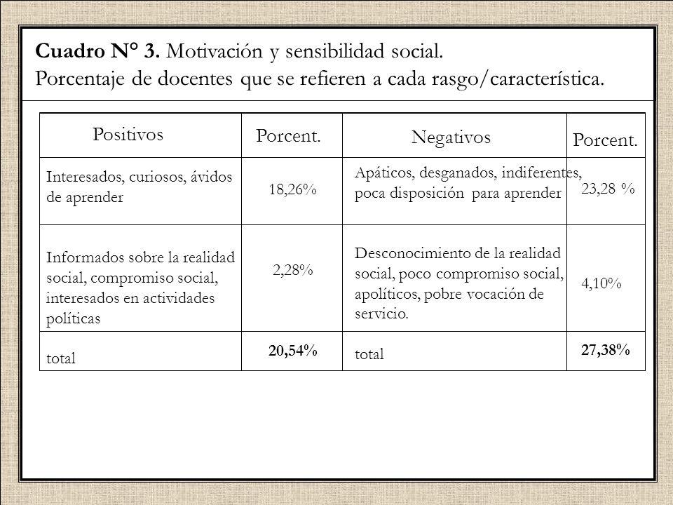 Cuadro N° 3. Motivación y sensibilidad social. Porcentaje de docentes que se refieren a cada rasgo/característica. Positivos Interesados, curiosos, áv