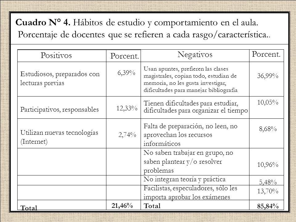 Cuadro N° 4. Hábitos de estudio y comportamiento en el aula. Porcentaje de docentes que se refieren a cada rasgo/característica.. Positivos Estudiosos