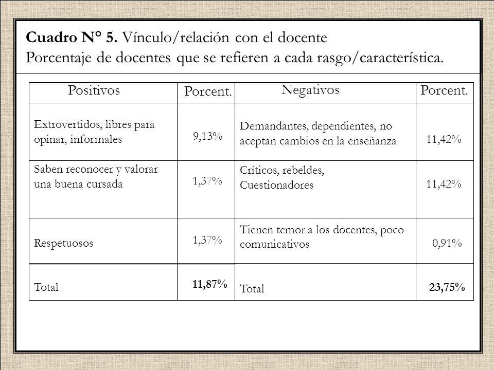 Cuadro N° 5. Vínculo/relación con el docente Porcentaje de docentes que se refieren a cada rasgo/característica. Positivos Extrovertidos, libres para