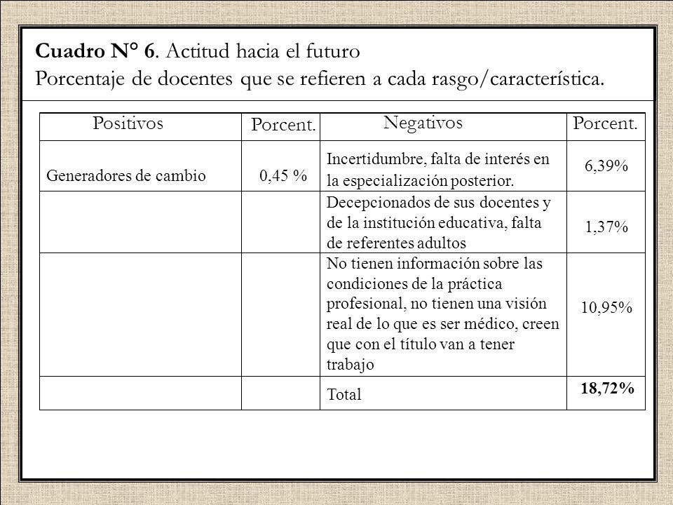Cuadro N° 6. Actitud hacia el futuro Porcentaje de docentes que se refieren a cada rasgo/característica. Positivos Generadores de cambio Porcent. 0,45