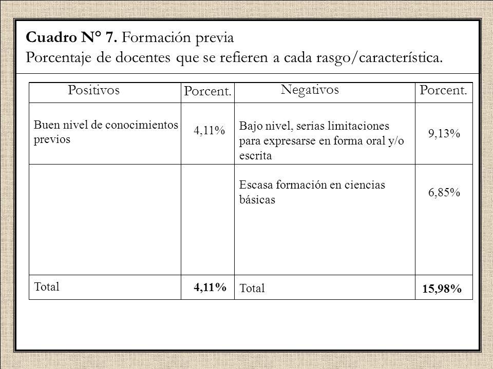 Cuadro N° 7. Formación previa Porcentaje de docentes que se refieren a cada rasgo/característica. Positivos Buen nivel de conocimientos previos Total