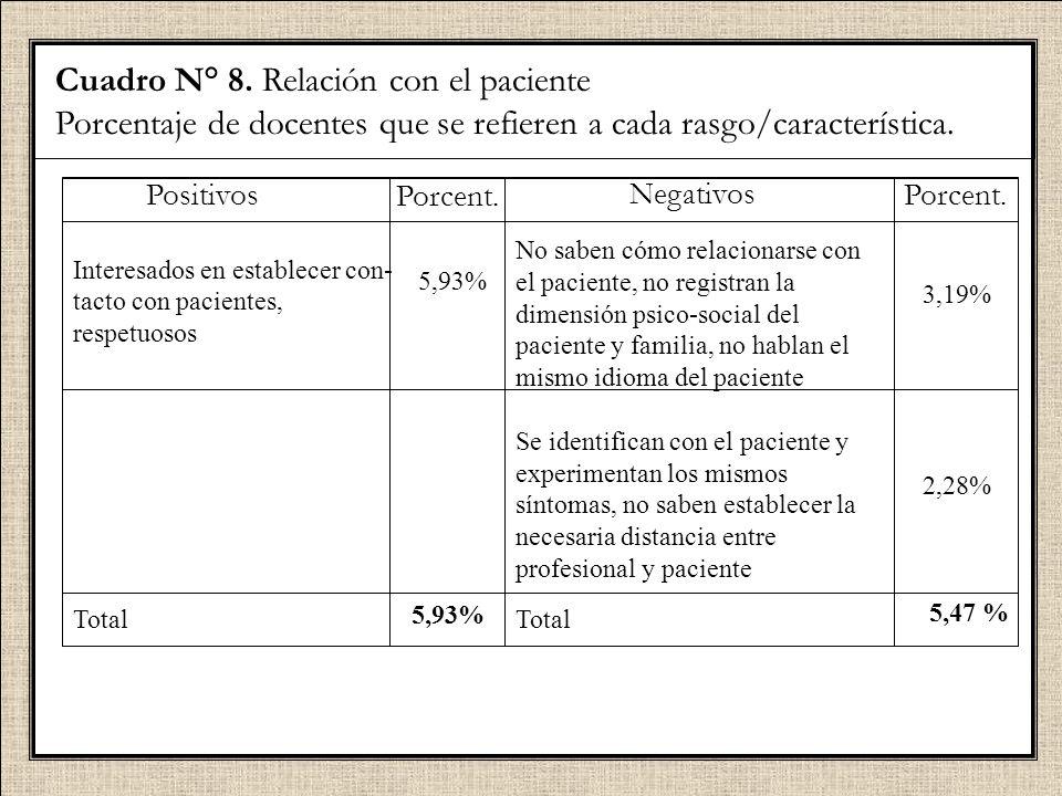 Cuadro N° 8. Relación con el paciente Porcentaje de docentes que se refieren a cada rasgo/característica. Positivos Interesados en establecer con- tac
