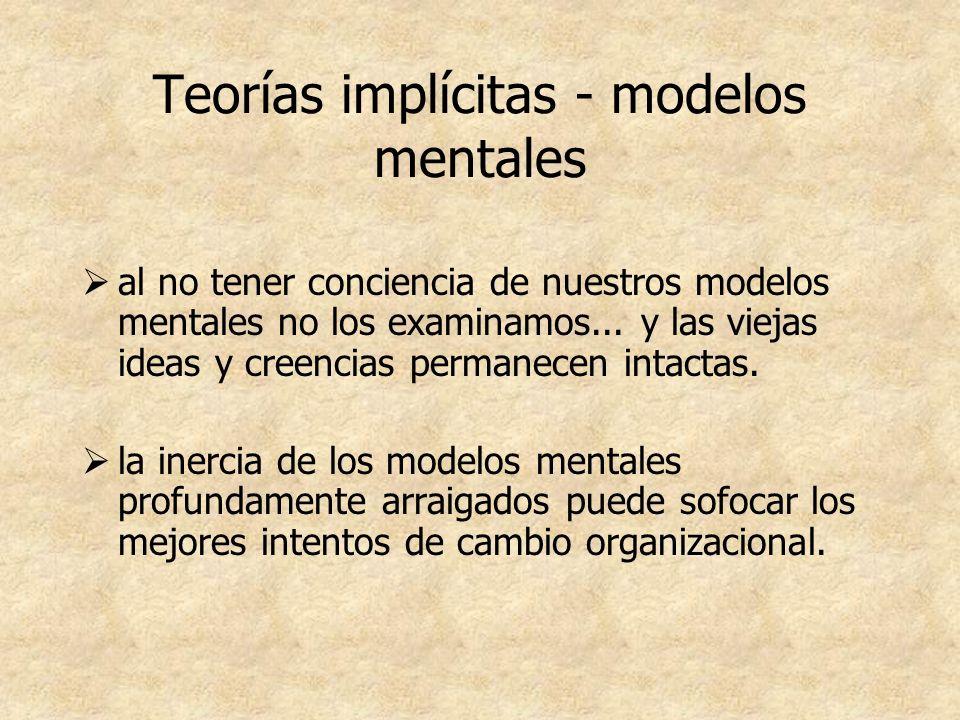 Teorías implícitas - modelos mentales al no tener conciencia de nuestros modelos mentales no los examinamos... y las viejas ideas y creencias permanec