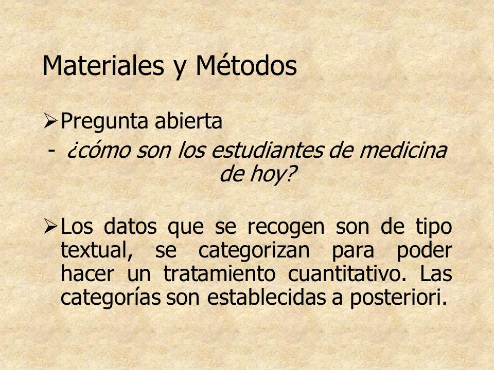 Materiales y Métodos Pregunta abierta -¿cómo son los estudiantes de medicina de hoy? Los datos que se recogen son de tipo textual, se categorizan para