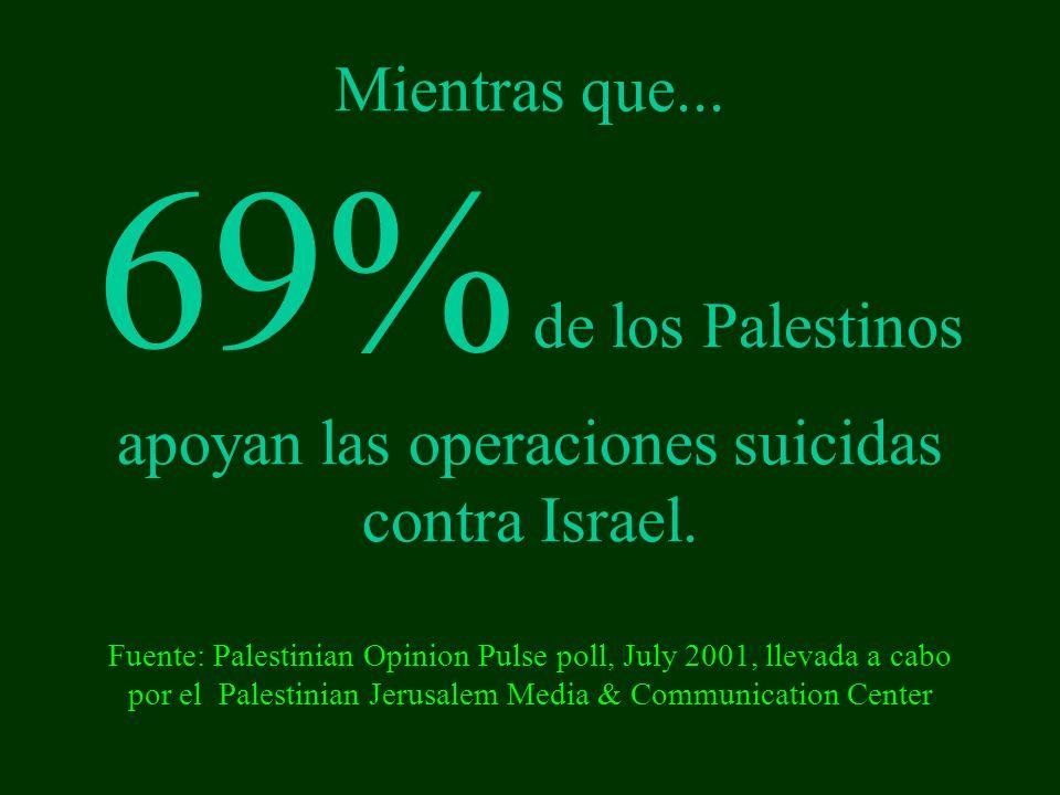 Mientras que...69% de los Palestinos apoyan las operaciones suicidas contra Israel.