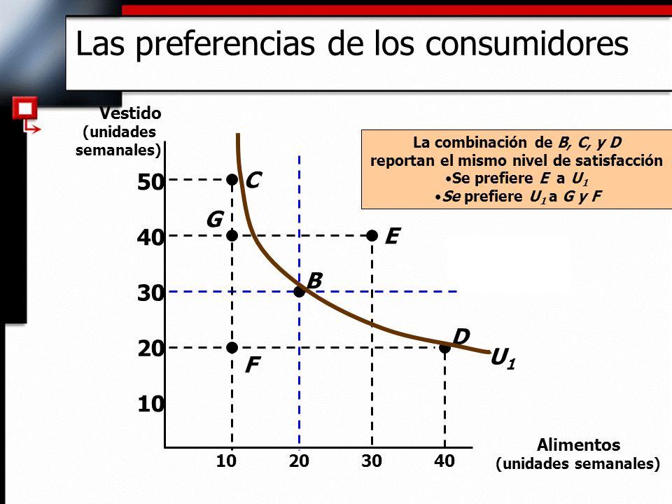 10 20 30 40 10203040 Vestido (unidades semanales) 50 U1U1 La combinación de B, C, y D reportan el mismo nivel de satisfacción Se prefiere E a U 1 Se p