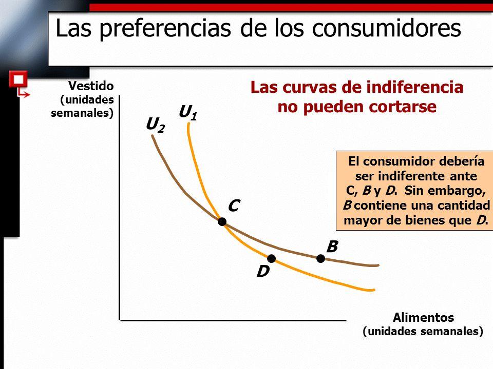 U1U1 U2U2 C D B El consumidor debería ser indiferente ante C, B y D. Sin embargo, B contiene una cantidad mayor de bienes que D. Las curvas de indifer
