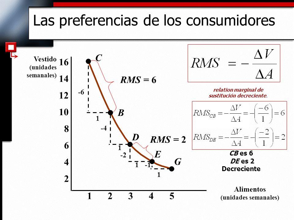 23451 2 4 6 8 10 12 14 16 C B D E G -6 1 1 1 1 -4 -2 RMS = 6 RMS = 2 Las preferencias de los consumidores Vestido (unidades semanales) Alimentos (unid