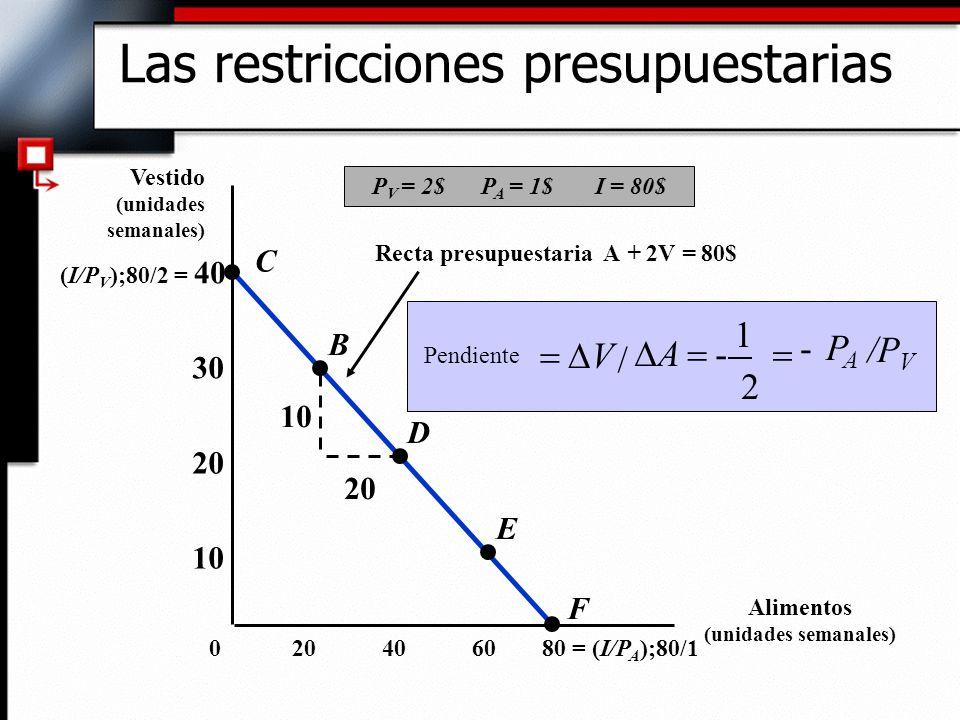 Recta presupuestaria A + 2V = 80$ /P V PAPA - 2 1 - / A V Pendiente 10 20 (I/P V );80/2 = 40 406080 = (I/P A );80/120 10 20 30 0 C B D E F P V = 2$ P