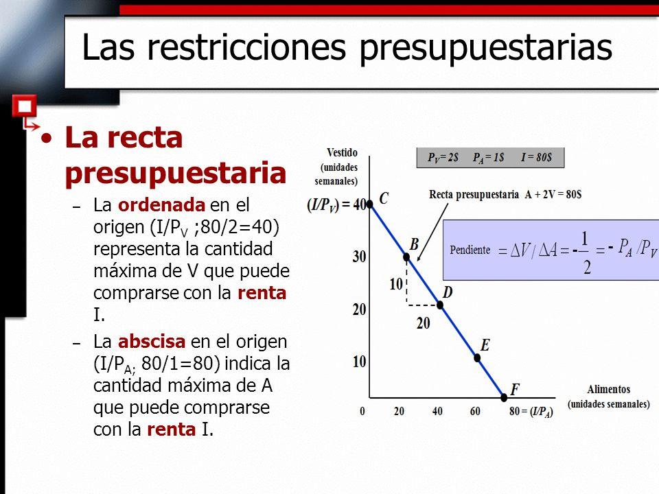 La recta presupuestaria – La ordenada en el origen (I/P V ;80/2=40) representa la cantidad máxima de V que puede comprarse con la renta I. – La abscis