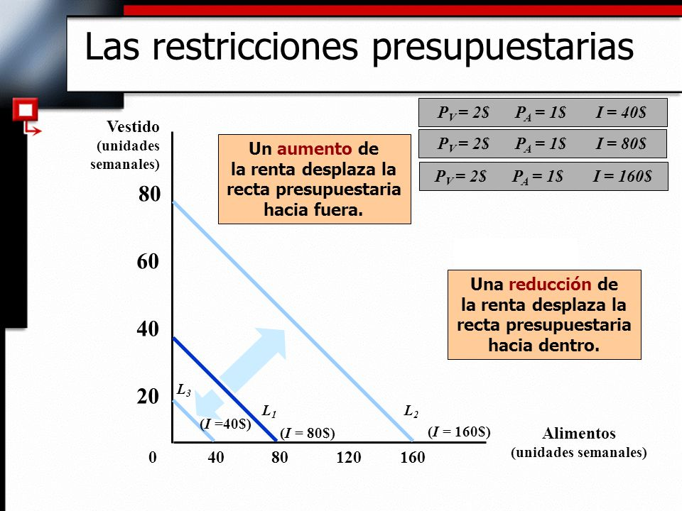8012016040 20 40 60 80 0 Un aumento de la renta desplaza la recta presupuestaria hacia fuera. (I = 160$) L2L2 (I = 80$) L1L1 L3L3 (I =40$) Una reducci