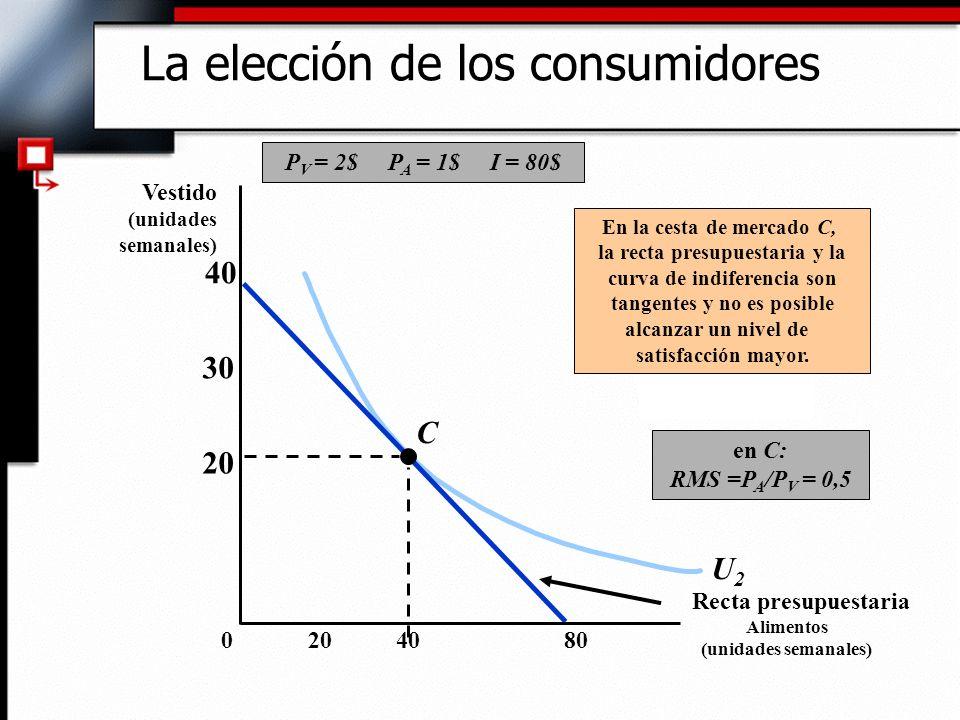 U2U2 P V = 2$ P A = 1$ I = 80$ Recta presupuestaria C En la cesta de mercado C, la recta presupuestaria y la curva de indiferencia son tangentes y no