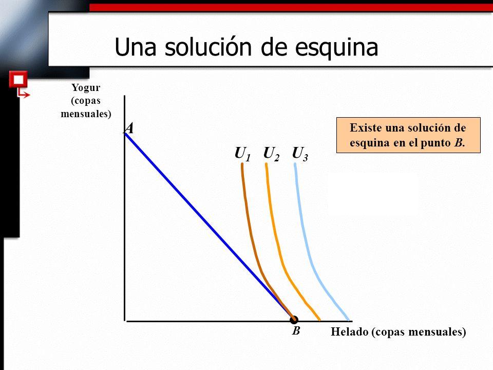 Una solución de esquina Helado (copas mensuales) Yogur (copas mensuales) B A U2U2 U3U3 U1U1 Existe una solución de esquina en el punto B.