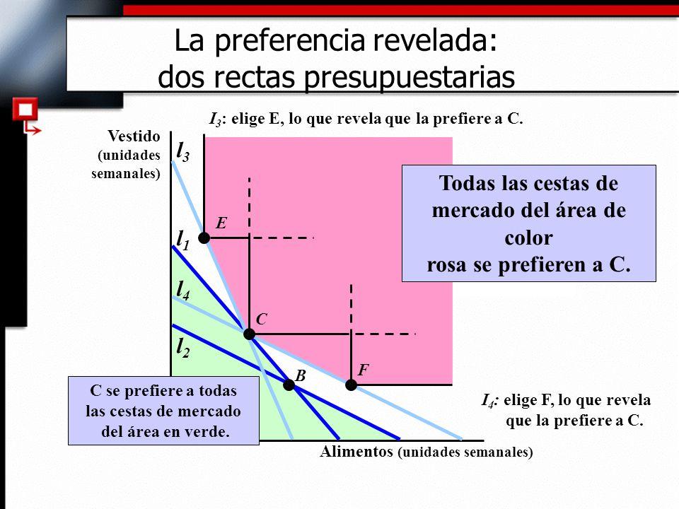 Todas las cestas de mercado del área de color rosa se prefieren a C. l1l1 l2l2 l3l3 l4l4 C se prefiere a todas las cestas de mercado del área en verde