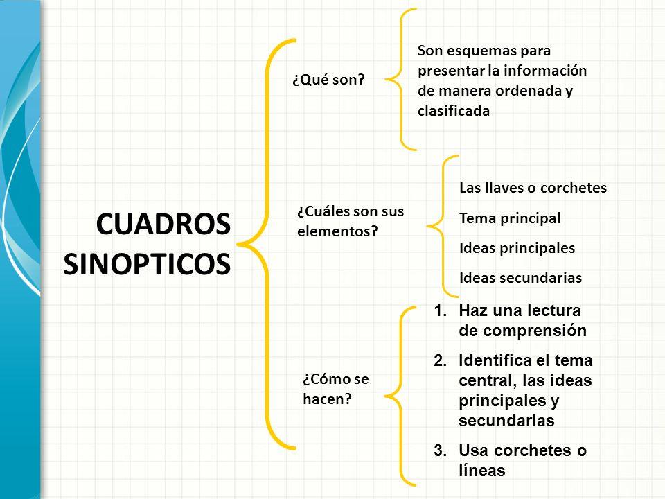 CUADROS SINOPTICOS ¿Qué son? ¿Cuáles son sus elementos? ¿Cómo se hacen? Son esquemas para presentar la información de manera ordenada y clasificada La