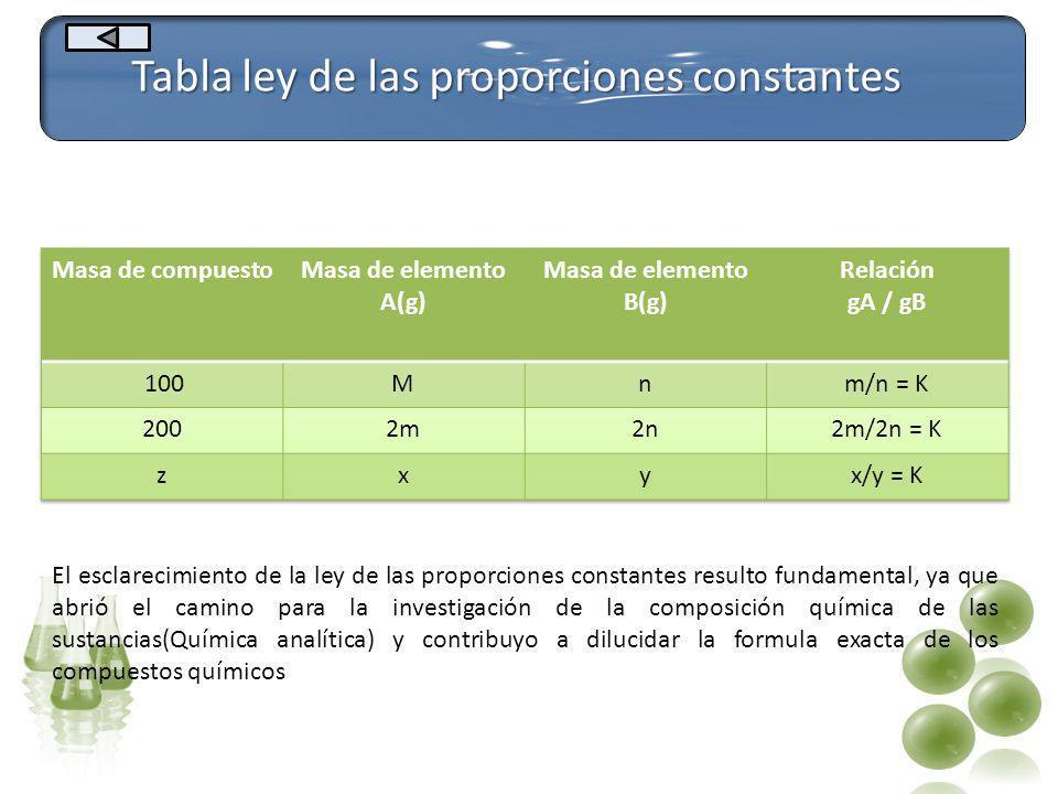 Tabla ley de las proporciones constantes El esclarecimiento de la ley de las proporciones constantes resulto fundamental, ya que abrió el camino para