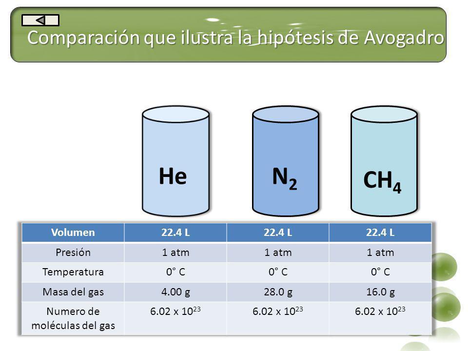 Comparación que ilustra la hipótesis de Avogadro HeN2N2 CH 4