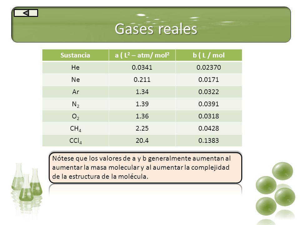 Gases reales Sustanciaa ( L 2 – atm/ mol 2 b ( L / mol He0.03410.02370 Ne0.2110.0171 Ar1.340.0322 N2N2 1.390.0391 O2O2 1.360.0318 CH 4 2.250.0428 CCl