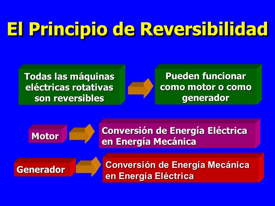 El Principio de Reversibilidad Todas las máquinas eléctricas rotativas son reversibles Pueden funcionar como motor o como generador Motor Conversión de Energía Eléctrica en Energía Mecánica Generador Conversión de Energía Mecánica en Energía Eléctrica