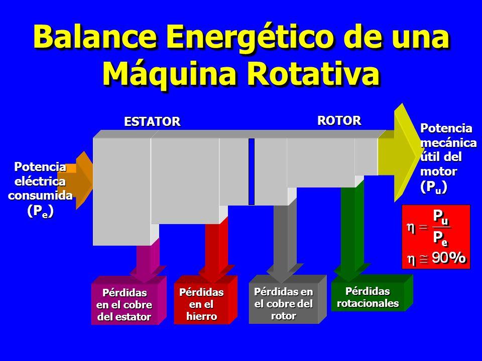 Balance Energético de una Máquina Rotativa Pérdidas rotacionales Pérdidas en el cobre del rotor Pérdidas en el hierro Pérdidas en el cobre del estator Potencia eléctrica consumida (P e ) ESTATOR ROTOR Potencia mecánica útil del motor (P u )