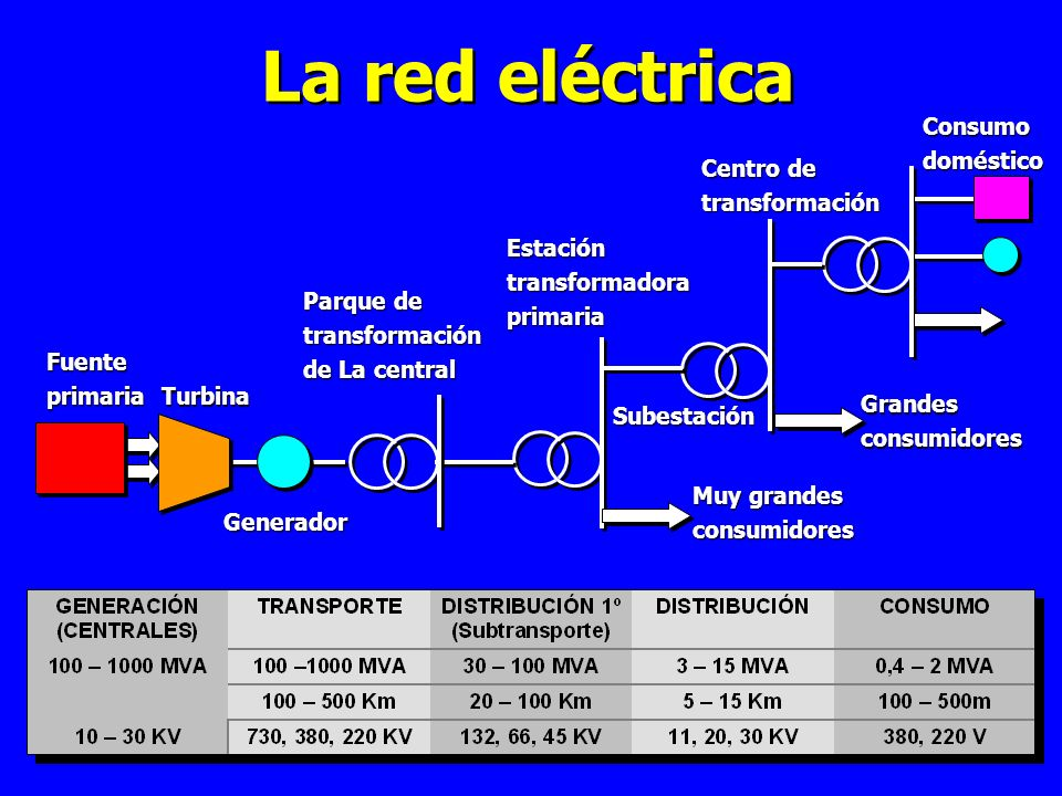 La red eléctrica Fuenteprimaria Turbina Generador Parque de transformación de La central Estacióntransformadoraprimaria Subestación Centro de transformación Consumodoméstico Muy grandes consumidores Grandesconsumidores