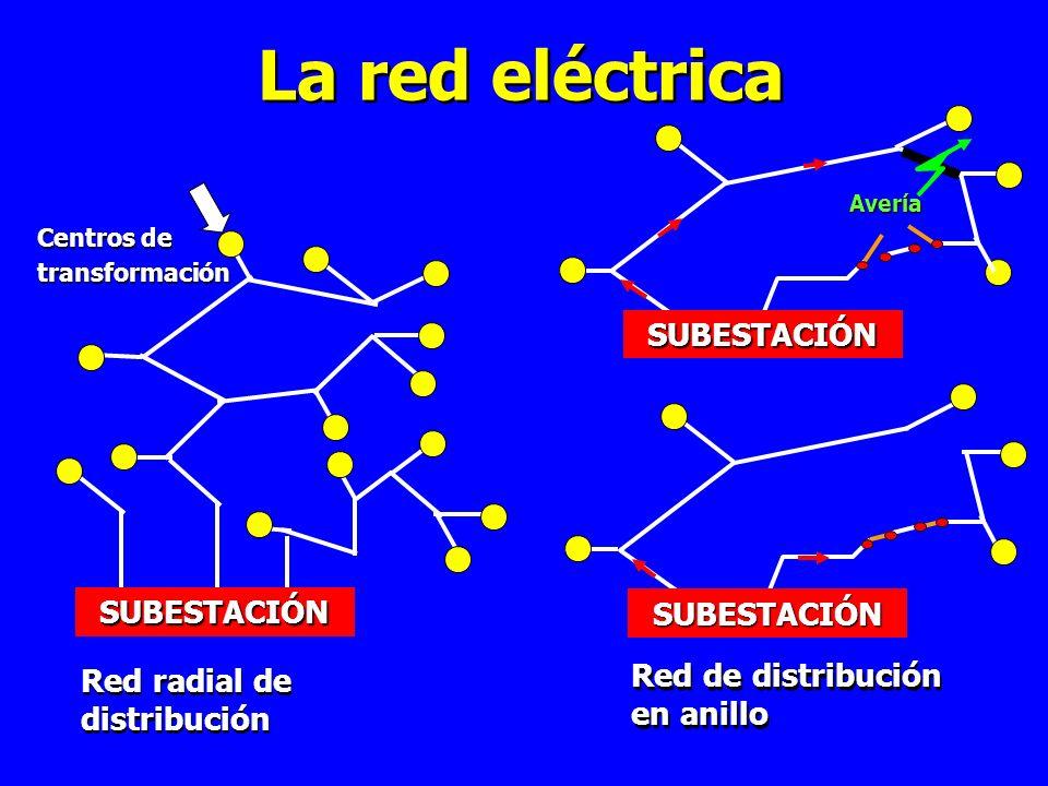 La red eléctrica SUBESTACIÓN Centros de transformación Red radial de distribución Red de distribución en anillo Red de distribución en anillo SUBESTACIÓN SUBESTACIÓN Avería