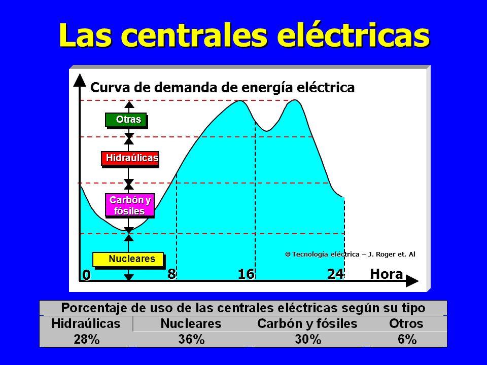 Las centrales eléctricas Carbón y fósiles Otras Hidraúlicas Nucleares Curva de demanda de energía eléctrica Hora24168 0 Tecnología eléctrica – J.