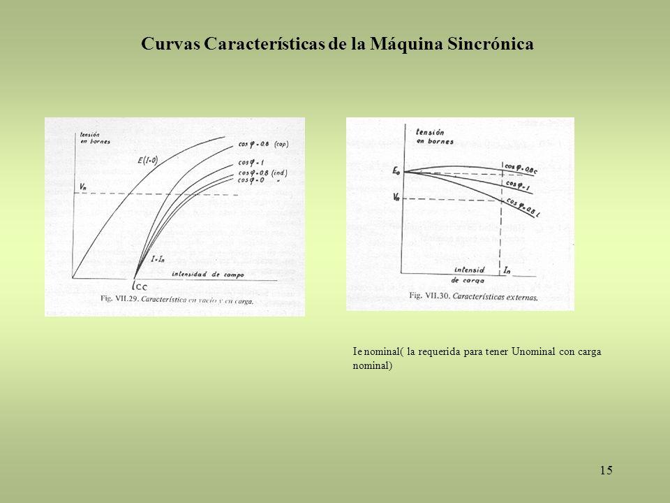 15 Ie nominal( la requerida para tener Unominal con carga nominal) Curvas Características de la Máquina Sincrónica