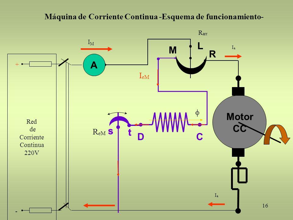 16 Motor CC A L R M R arr DC s t R eM s t IMIM IaIa I eM IaIa Máquina de Corriente Continua -Esquema de funcionamiento- Red de Corriente Continua 220V