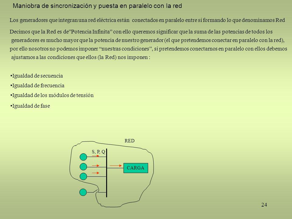 24 Igualdad de fase CARGA S, P, Q RED Maniobra de sincronización y puesta en paralelo con la red Los generadores que integran una red eléctrica están