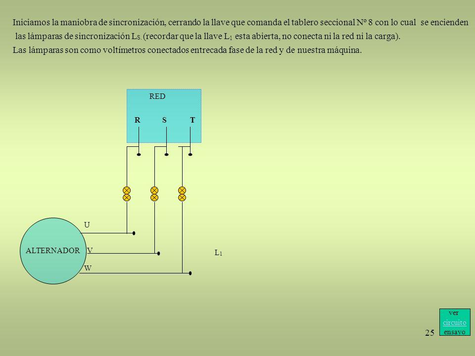 25 RED RST Iniciamos la maniobra de sincronización, cerrando la llave que comanda el tablero seccional Nº 8 con lo cual se encienden las lámparas de s