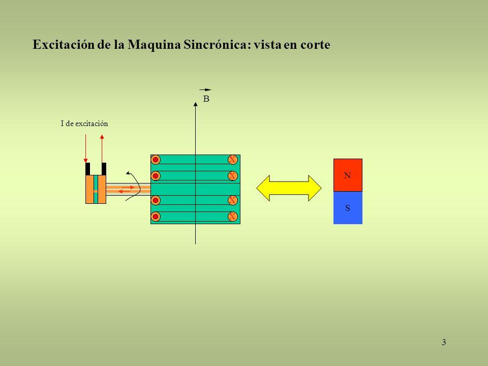 3 Excitación de la Maquina Sincrónica: vista en corte S N X I de excitación X X X B