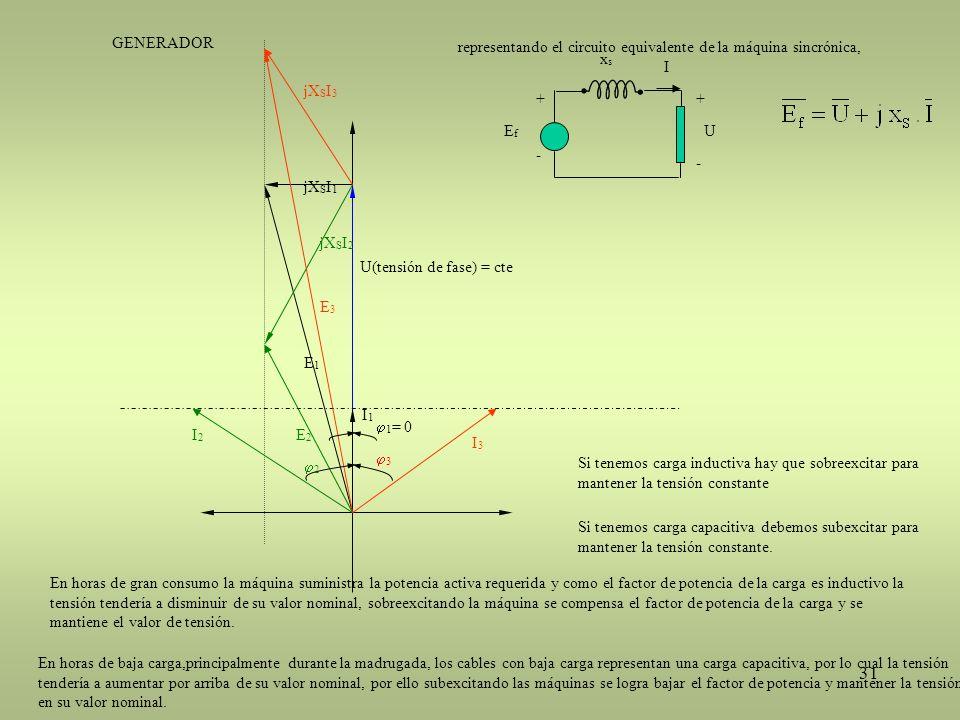 31 I1I1 U(tensión de fase) = cte jX S I 1 E1E1 I2I2 E2E2 E3E3 I3I3 jX S I 3 jX S I 2 3 2 1 = 0 Si tenemos carga inductiva hay que sobreexcitar para ma