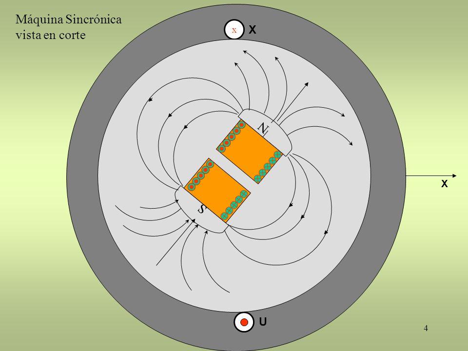 4 x X U X S N Máquina Sincrónica vista en corte