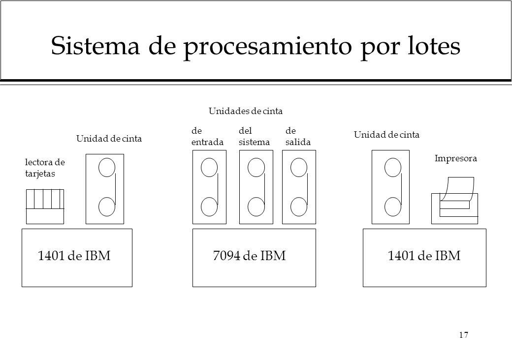 17 Sistema de procesamiento por lotes lectora de tarjetas Unidad de cinta Unidades de cinta de entrada del sistema de salida Unidad de cinta Impresora