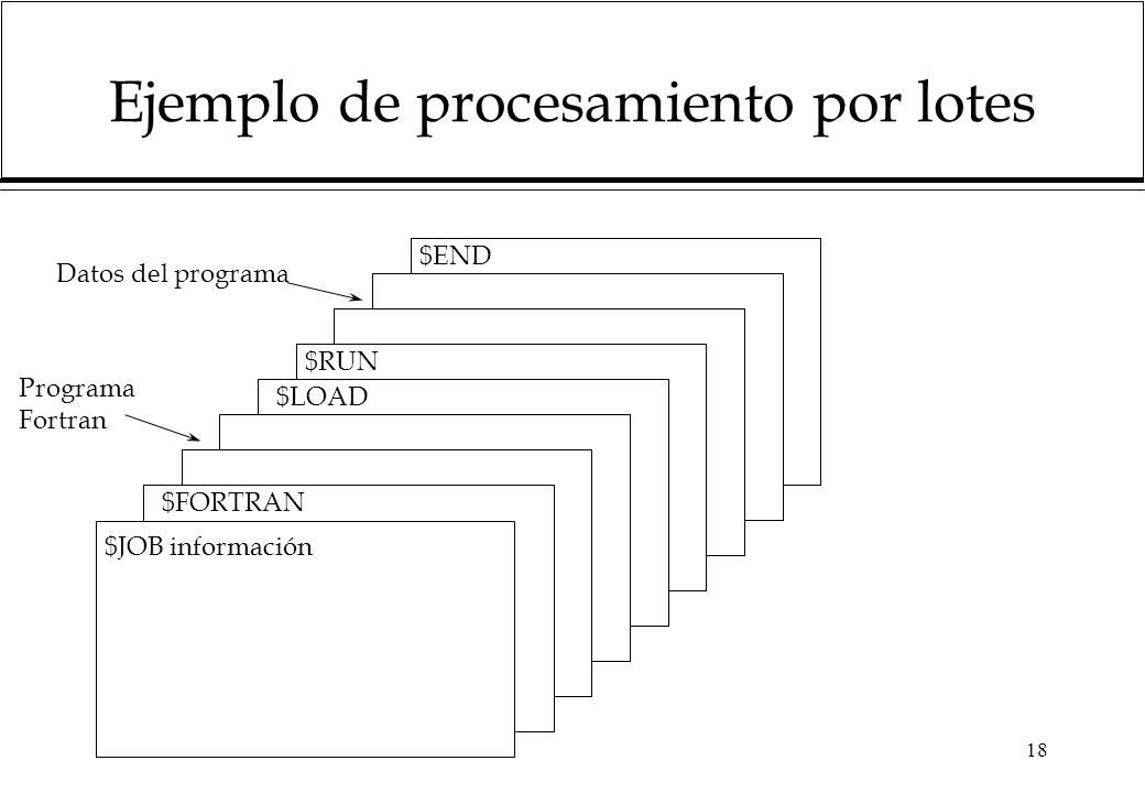 18 Ejemplo de procesamiento por lotes $JOB información $FORTRAN $LOAD $RUN $END Datos del programa Programa Fortran