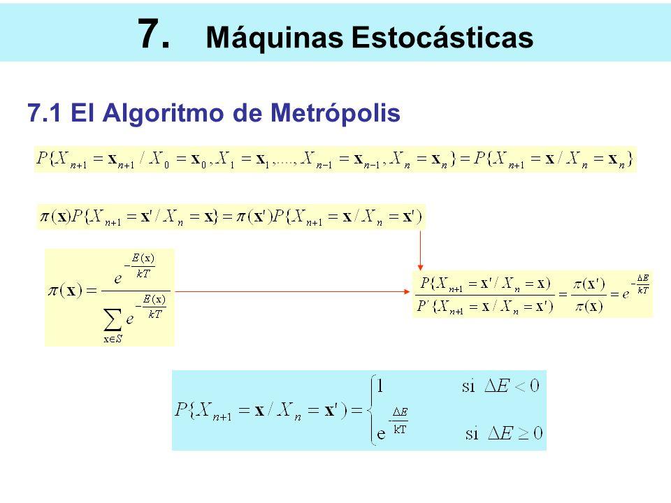 7. Máquinas Estocásticas 7.1 El Algoritmo de Metrópolis