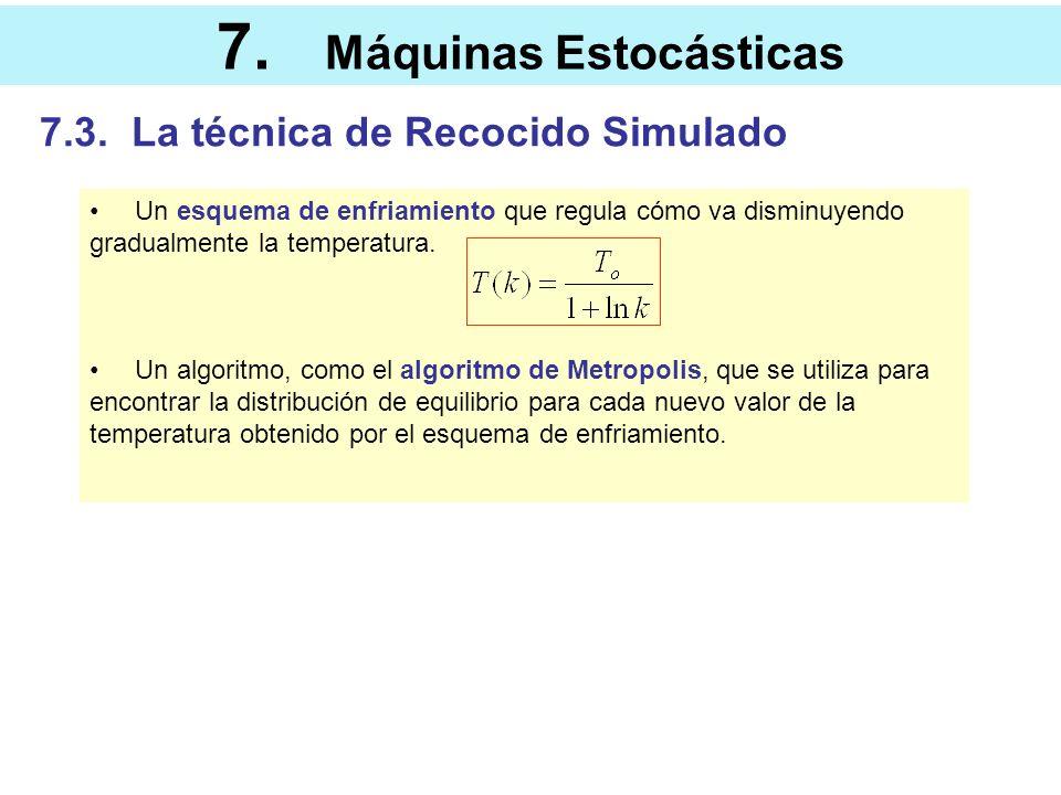 7. Máquinas Estocásticas 7.3. La técnica de Recocido Simulado Un esquema de enfriamiento que regula cómo va disminuyendo gradualmente la temperatura.