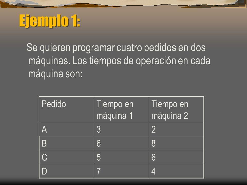 Ejemplo 1: Se quieren programar cuatro pedidos en dos máquinas. Los tiempos de operación en cada máquina son: PedidoTiempo en máquina 1 Tiempo en máqu
