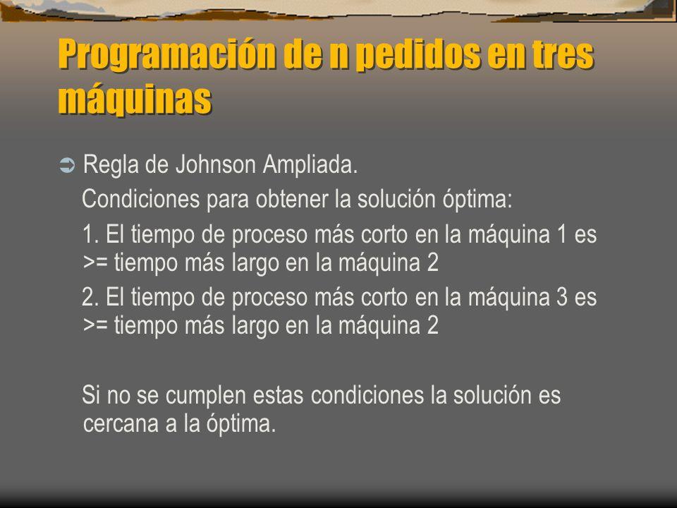 Programación de n pedidos en tres máquinas Regla de Johnson Ampliada. Condiciones para obtener la solución óptima: 1. El tiempo de proceso más corto e