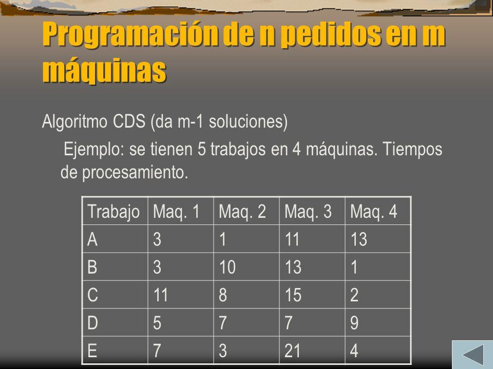 Programación de n pedidos en m máquinas Algoritmo CDS (da m-1 soluciones) Ejemplo: se tienen 5 trabajos en 4 máquinas. Tiempos de procesamiento. Traba
